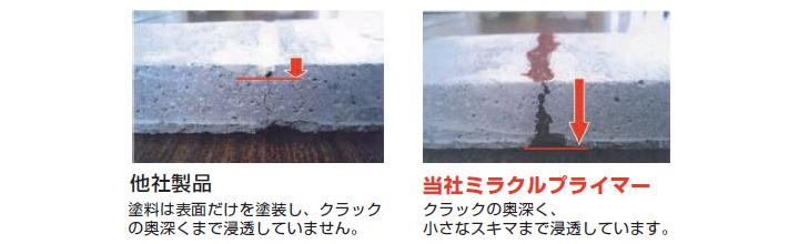 防水防食バリュー工法・ミラクルプライマー(何度何回、防水工事をしても漏水・雨漏りが止まらない時は弊社にお任せください) | 有限会社 テック・グランドアップ